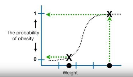 ROC Curve & AUC | Data to Wisdom